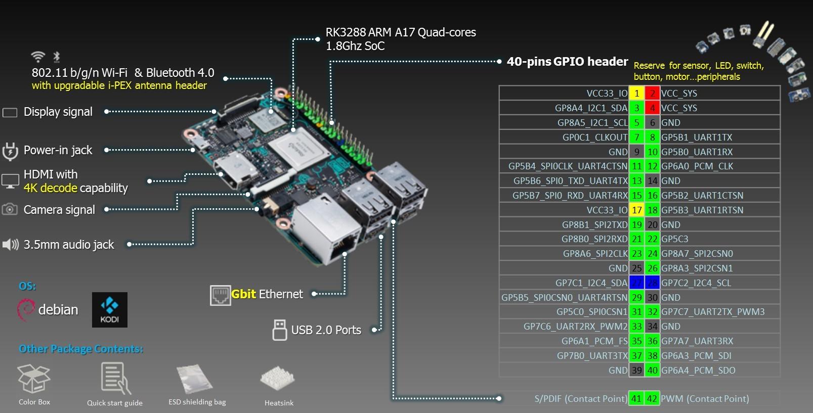 Asus Tinker Board: ещё один конкурент RPi - 3