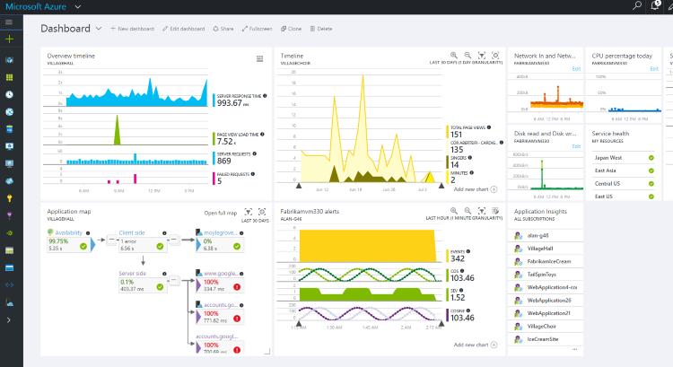 Application Insights. Про аналитику и другие новые инструменты - 1