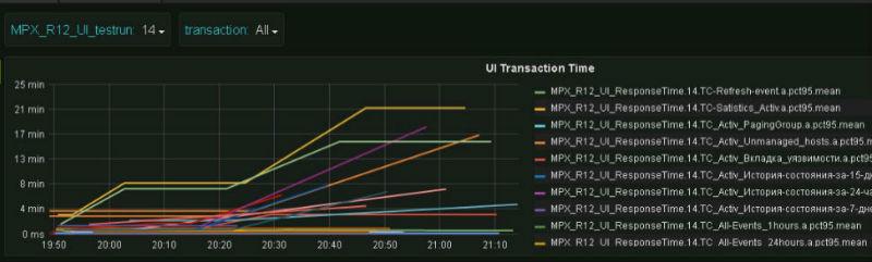 Автоматизация нагрузочного тестирования: связка Jmeter + TeamCity + Grafana - 6