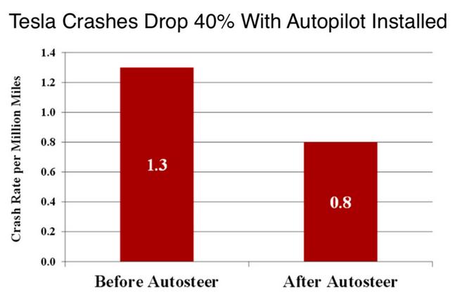 Автопилот в истории с гибелью владельца электромобиля Tesla полностью оправдан