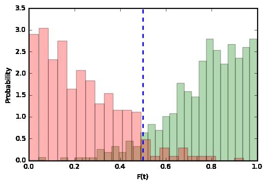 распределение target и imposter попыток с разделителем посередине