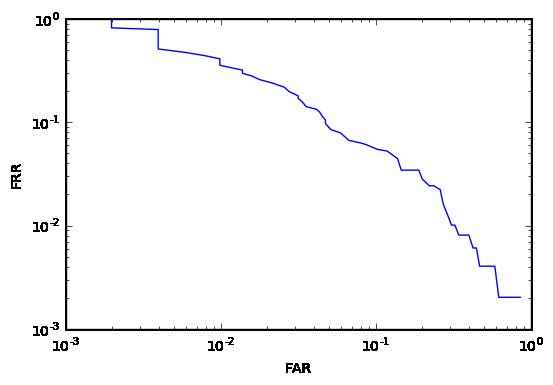 det-кривая