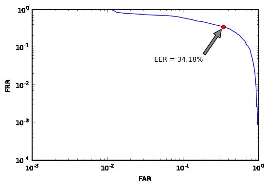 det-кривая для косинуса