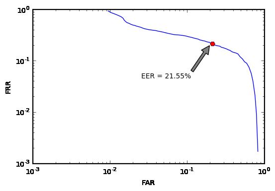 det-кривая cnn + cos