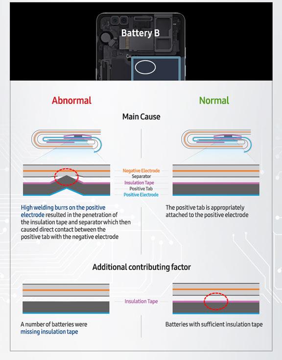 В процесс тестирования аккумуляторов были внесены изменения, призванные исключить повторение ситуации в будущем