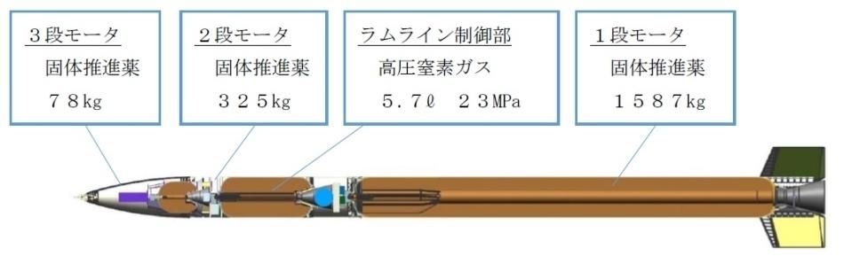 Простым сверхлегким ракетам что-то не везет - 3