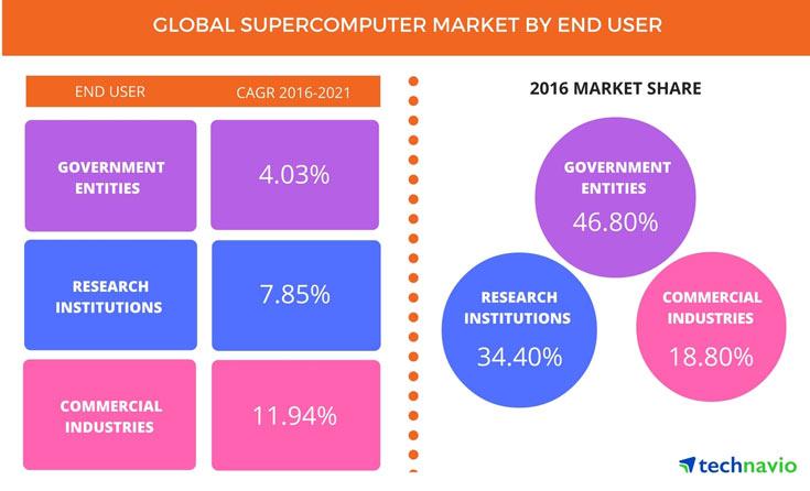 В период до 2021 года рынок суперкомпьютеров будет расти на 7% в год