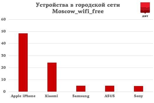 DIT-Graph