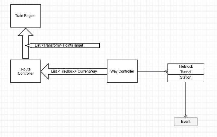 Оптимизация механики и графики в игре жанра «симулятор» на iOS - 2