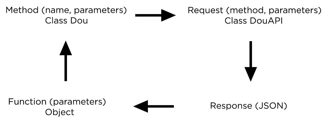 Пишем обертку над API, делаем из нее PIP-пакет, подключаем тестирование от Travis CI и смотрим на лицензии открытого ПО - 4