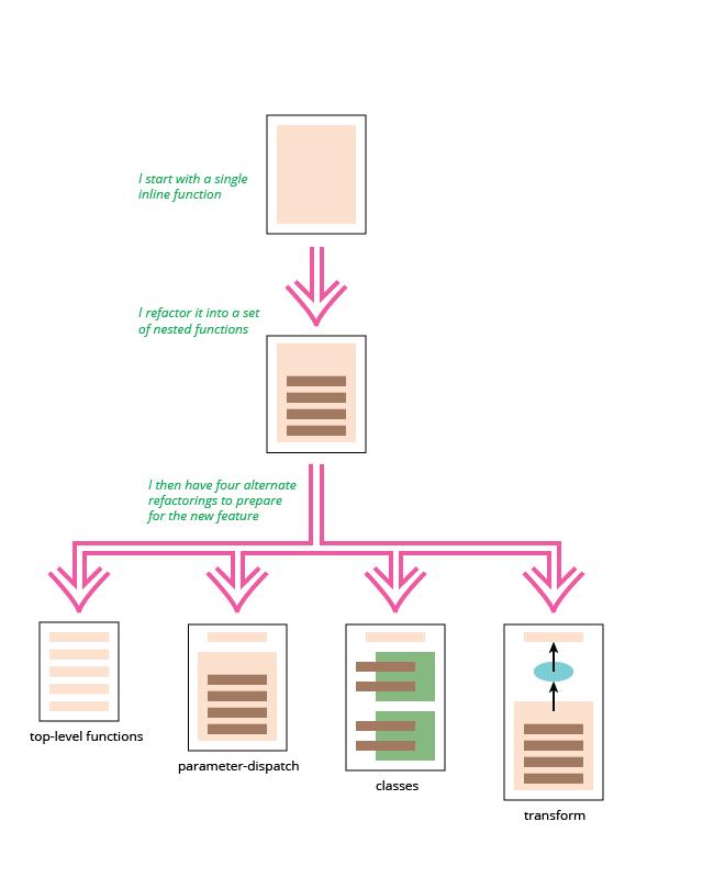 Рефакторинг салона видеопроката на JavaScript - 2