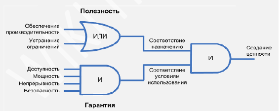 ITSM. Что мы поняли об услугах - 3