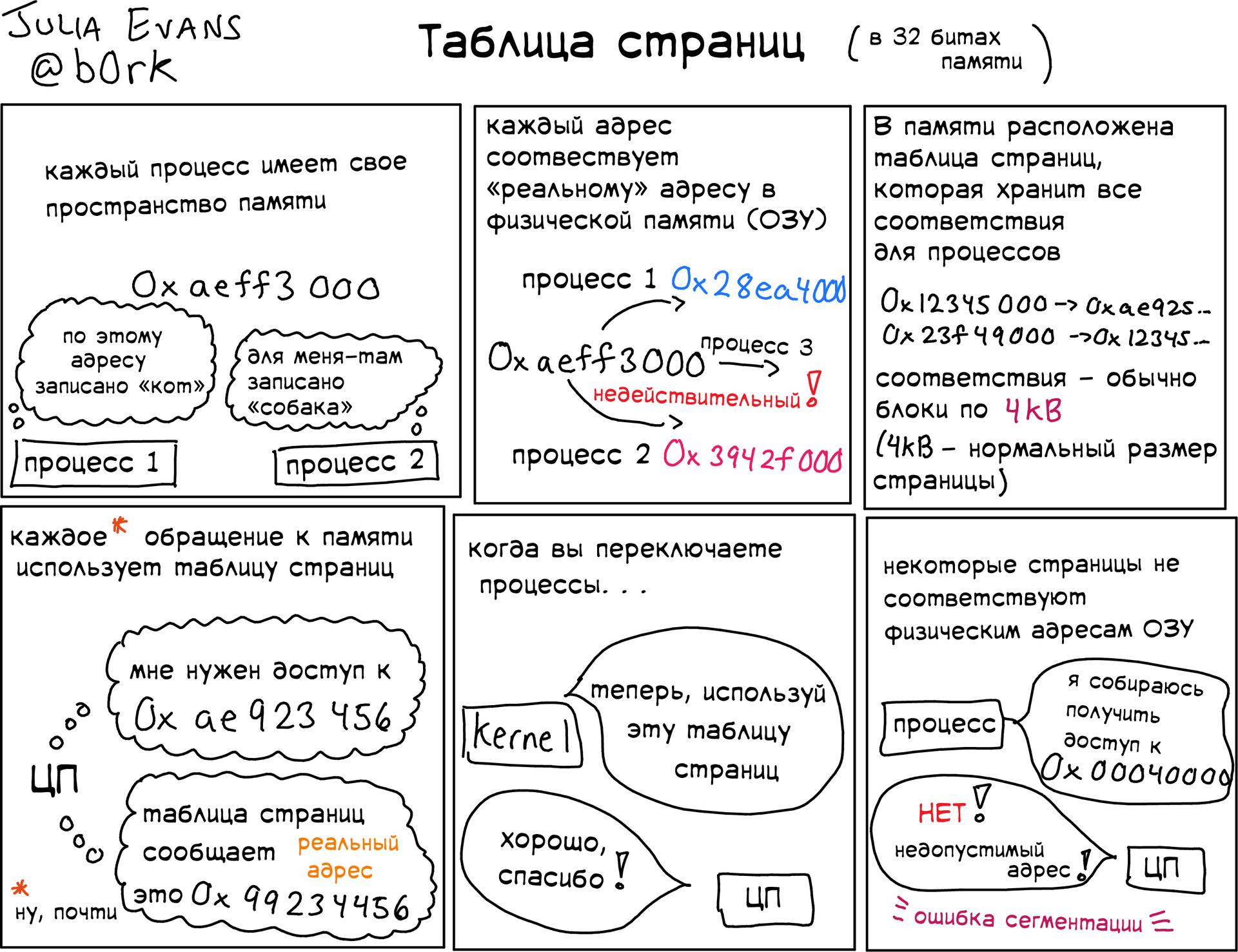 Подборка полезных слайдов от Джулии Эванс - 10
