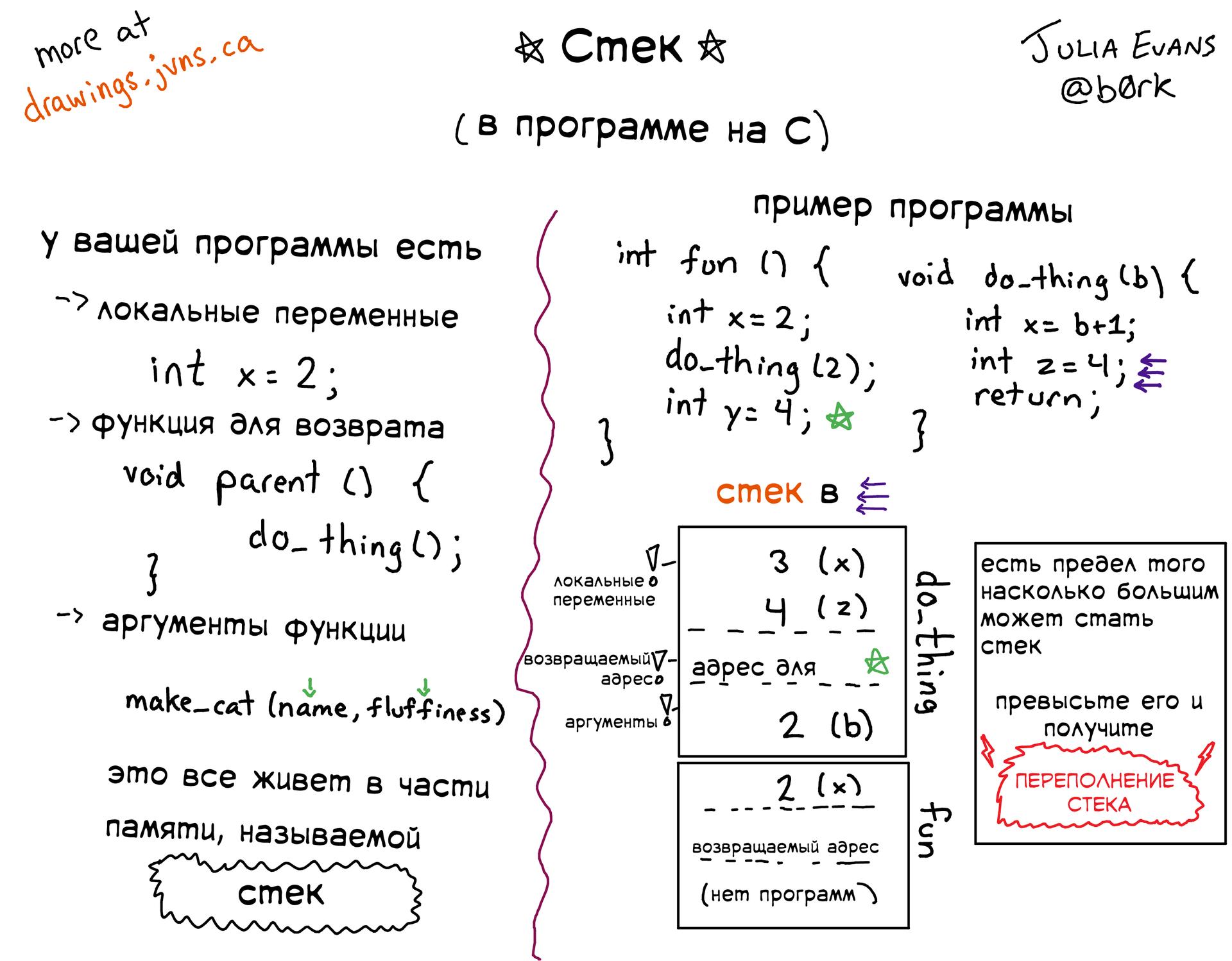 Подборка полезных слайдов от Джулии Эванс - 2