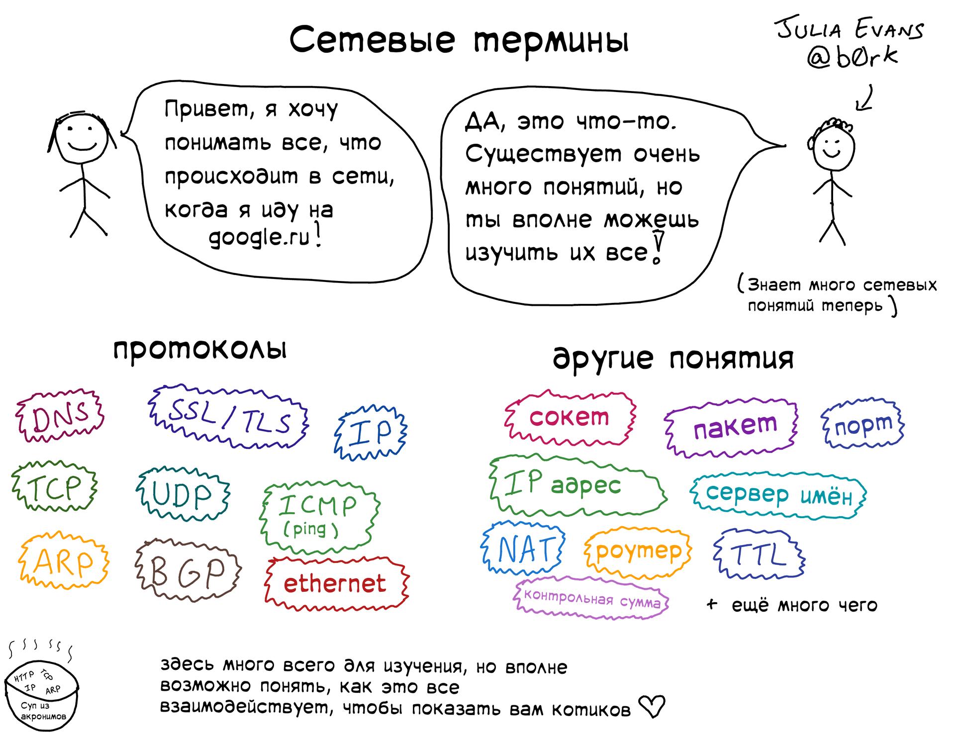 Подборка полезных слайдов от Джулии Эванс - 4