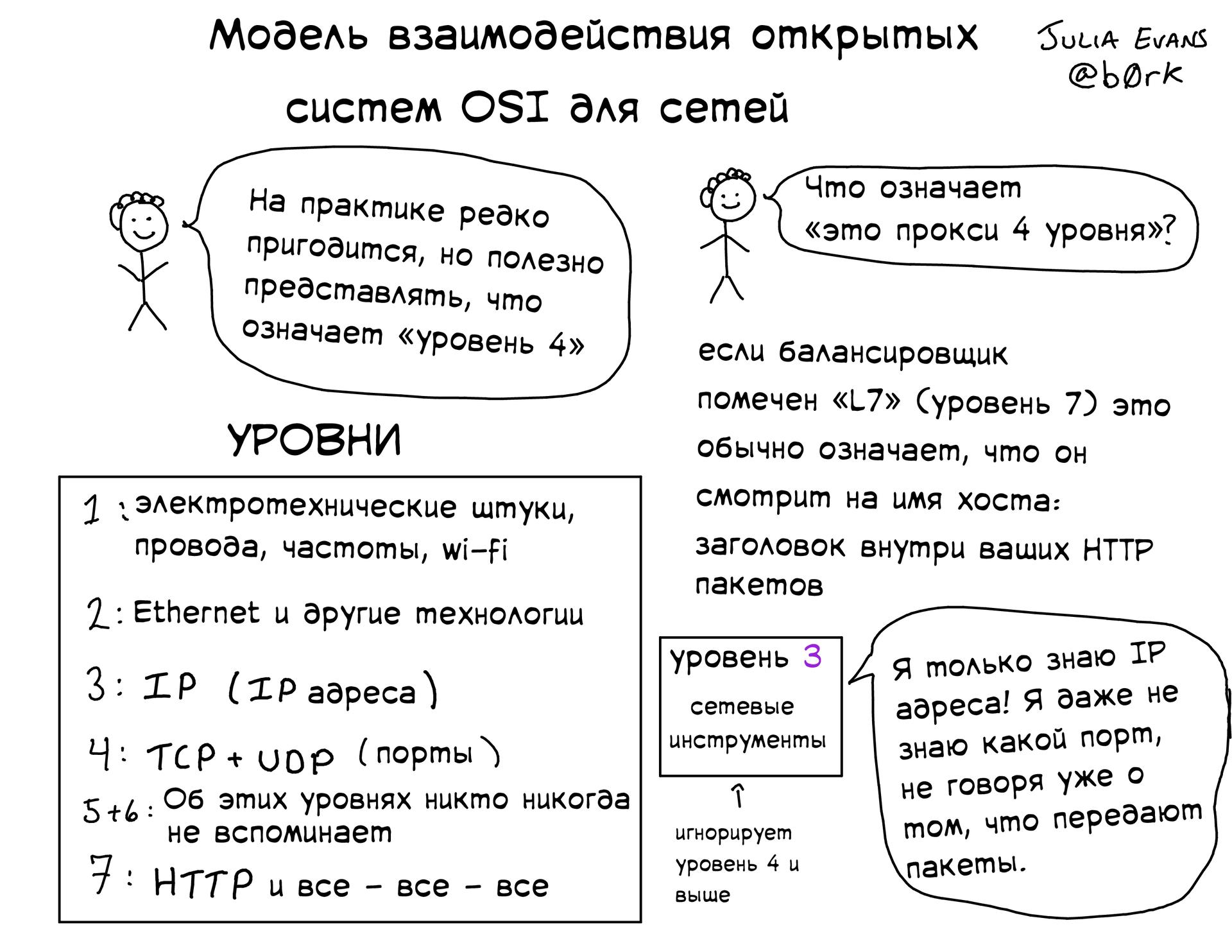 Подборка полезных слайдов от Джулии Эванс - 5