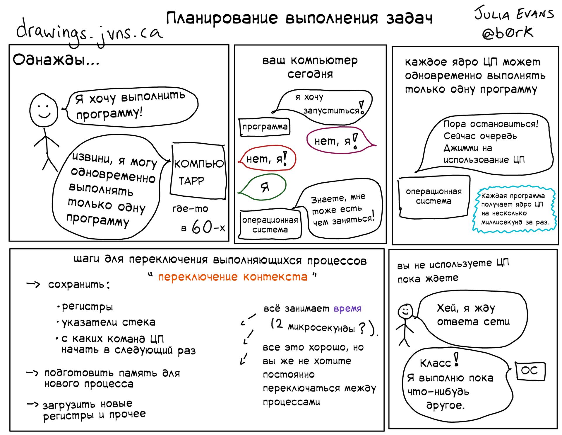 Подборка полезных слайдов от Джулии Эванс - 6