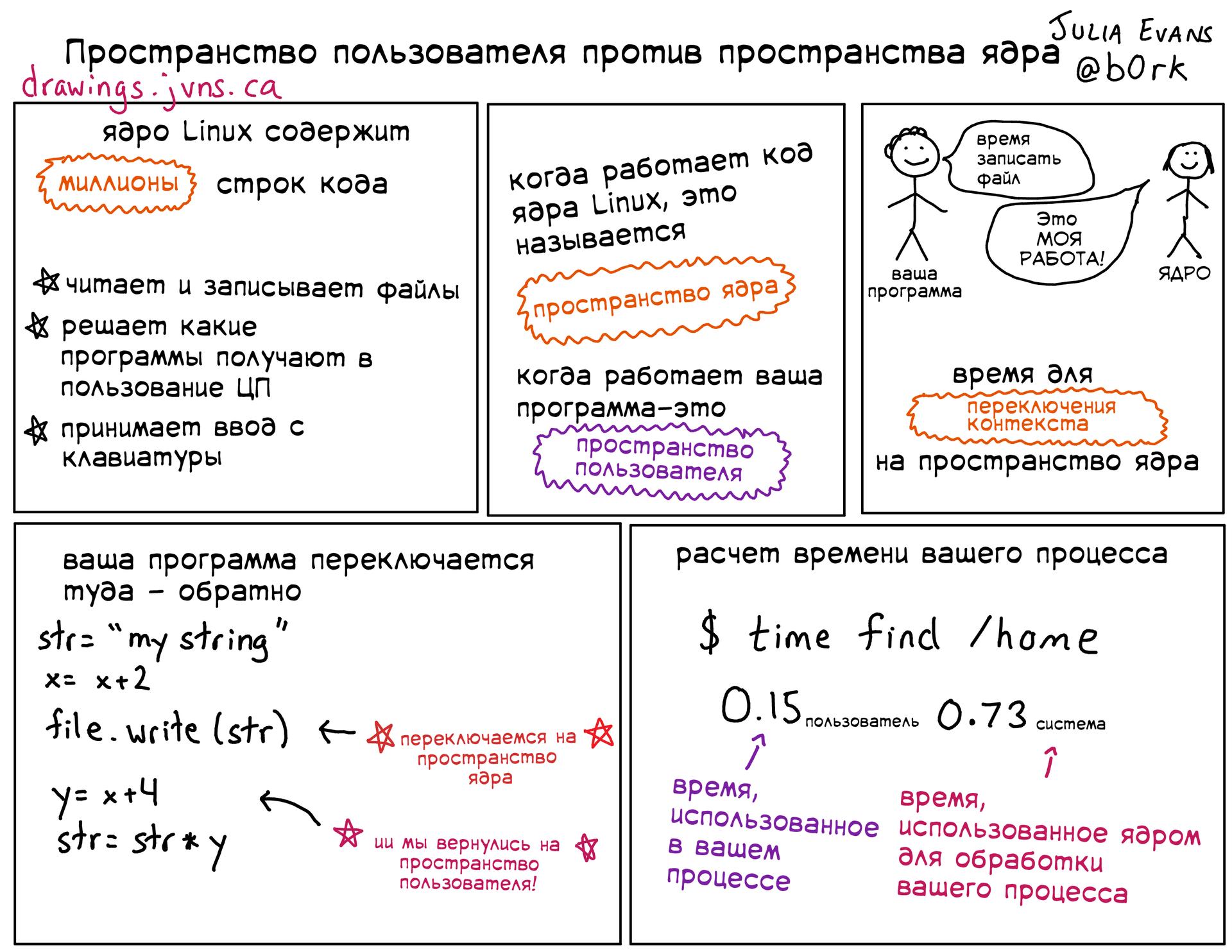 Подборка полезных слайдов от Джулии Эванс - 9
