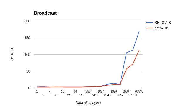 Производительность сети малой латентности InfiniBand на виртуальном кластере HPC HUB - 21