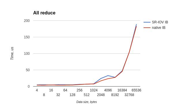 Производительность сети малой латентности InfiniBand на виртуальном кластере HPC HUB - 24
