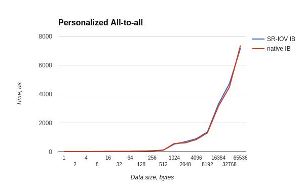 Производительность сети малой латентности InfiniBand на виртуальном кластере HPC HUB - 27