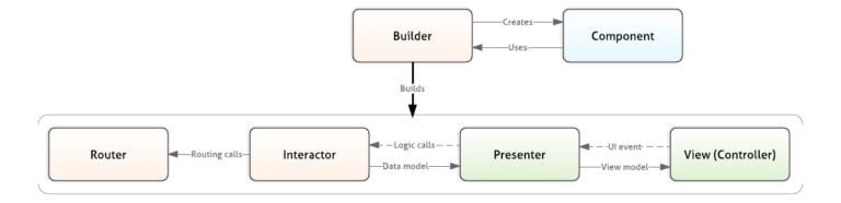 Разработка архитектуры нового приложения для пассажиров Uber - 2