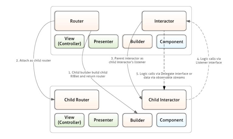 Разработка архитектуры нового приложения для пассажиров Uber - 5