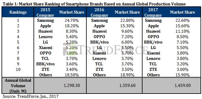 Аналитики TrendForce оценили рынок смартфонов в 2016 году