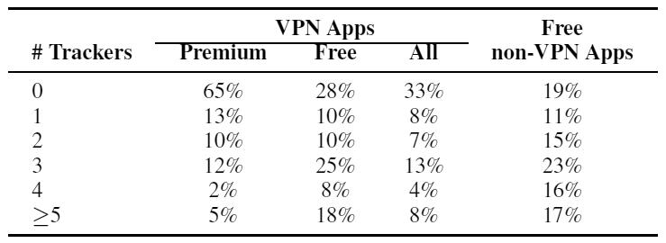 Как VPN-клиенты под Android шпионят за пользователями - 2