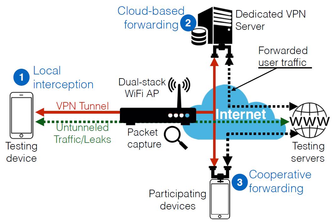 Как VPN-клиенты под Android шпионят за пользователями - 1