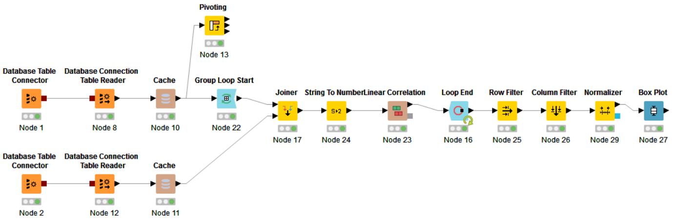 Обзор Knime Analytics Platform — open source системы для анализа данных - 7