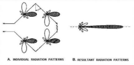 Справочник по антеннам для радаров - 20