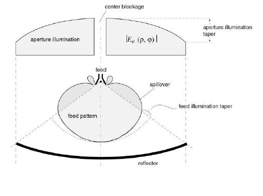 Справочник по антеннам для радаров - 31
