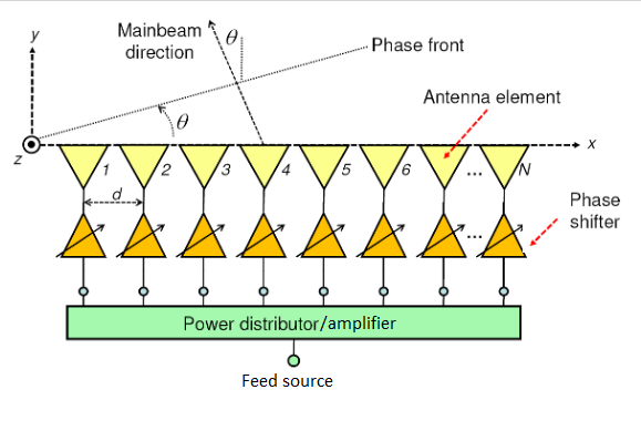 Справочник по антеннам для радаров - 58