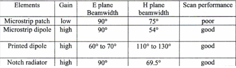 Справочник по антеннам для радаров - 61