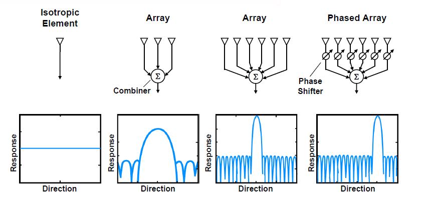 Справочник по антеннам для радаров - 63