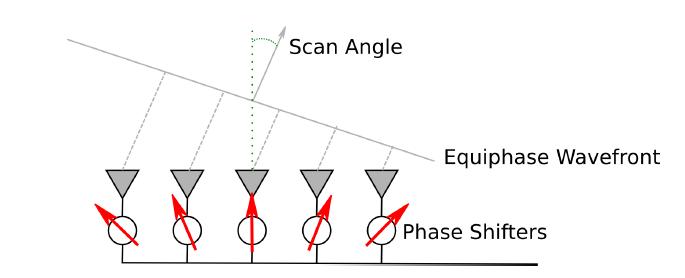 Справочник по антеннам для радаров - 67