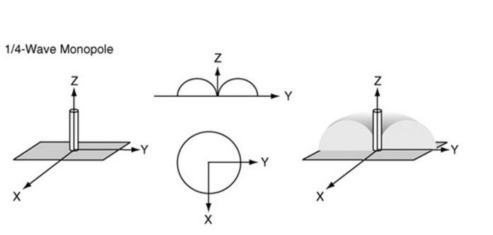 Справочник по антеннам для радаров - 7