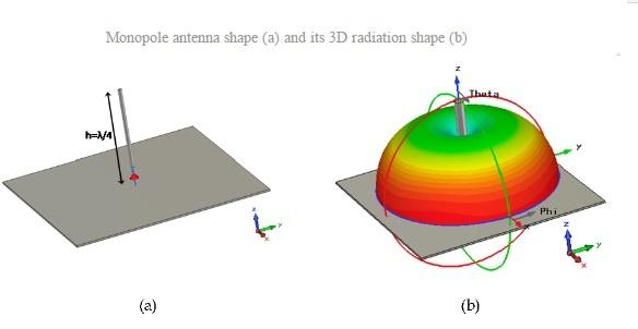 Справочник по антеннам для радаров - 8