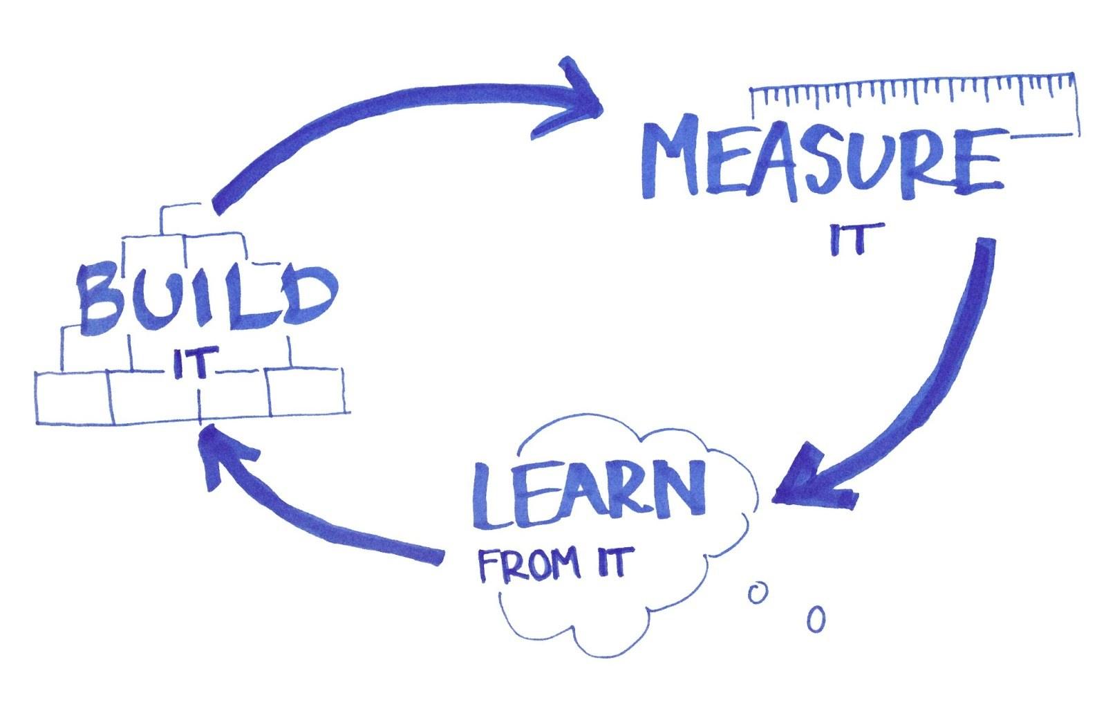 Все лучшее из методологии Lean Startup, и как с этим жить тестировщикам - 1