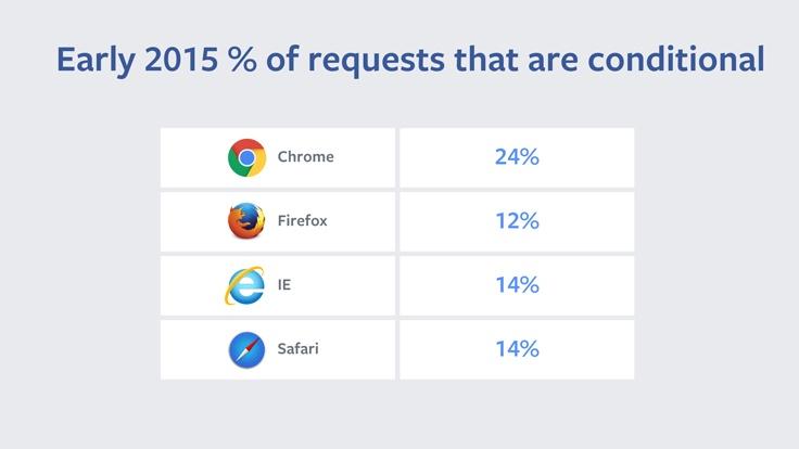 Улучшения Chrome и Firefox ускорили перезагрузку страниц на 28-50% - 4