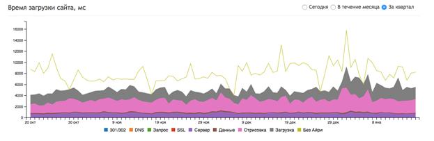 Ускорение Lenta.ru: 3 человека, 2 недели, улучшение глубины просмотра на 27% - 3