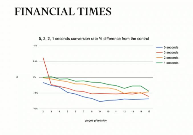 Ускорение Lenta.ru: 3 человека, 2 недели, улучшение глубины просмотра на 27% - 5
