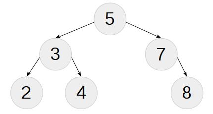 Практика метапрограммирования на C++: бинарное дерево поиска на этапе компиляции - 2