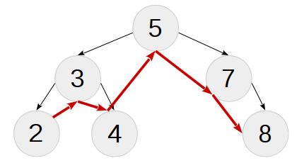 Практика метапрограммирования на C++: бинарное дерево поиска на этапе компиляции - 3