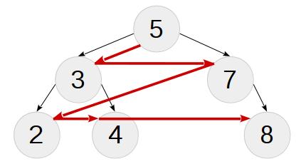Практика метапрограммирования на C++: бинарное дерево поиска на этапе компиляции - 4