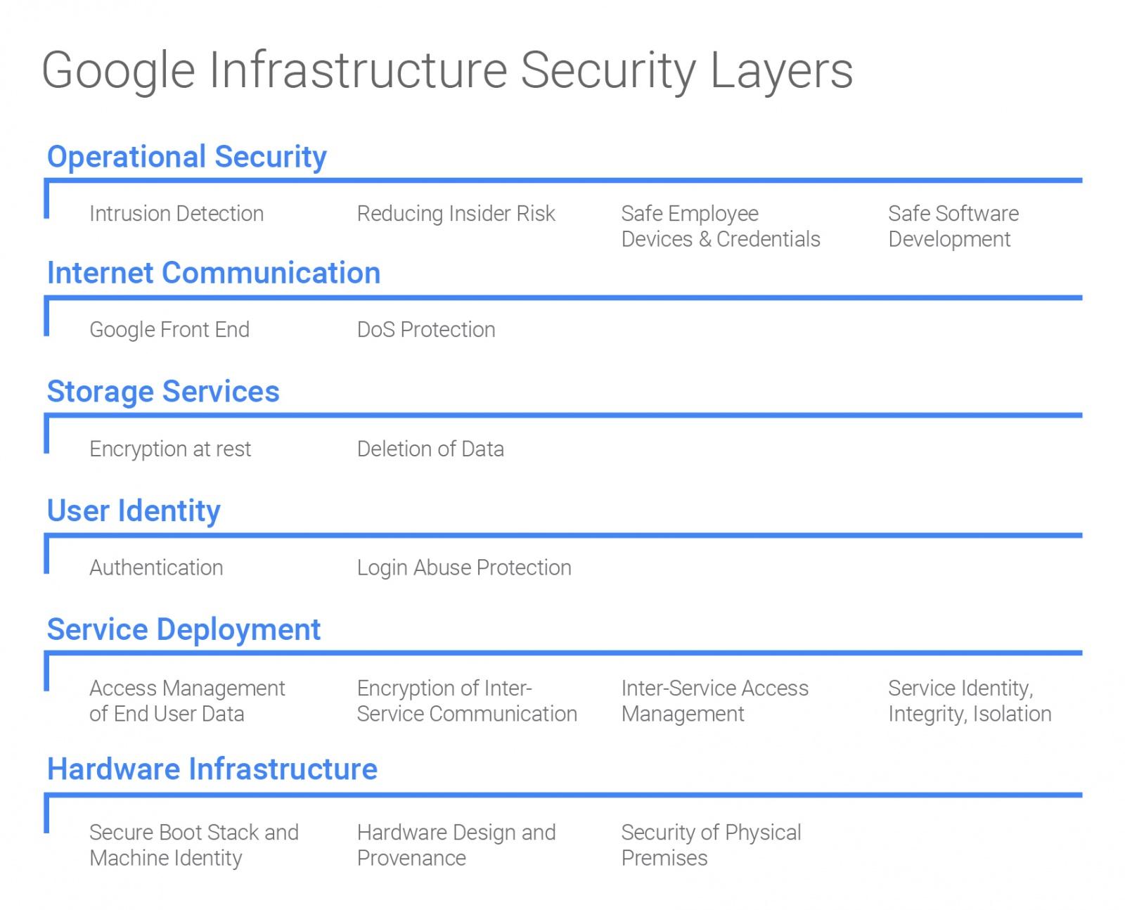 Защита информации в Google — немного технических подробностей - 2