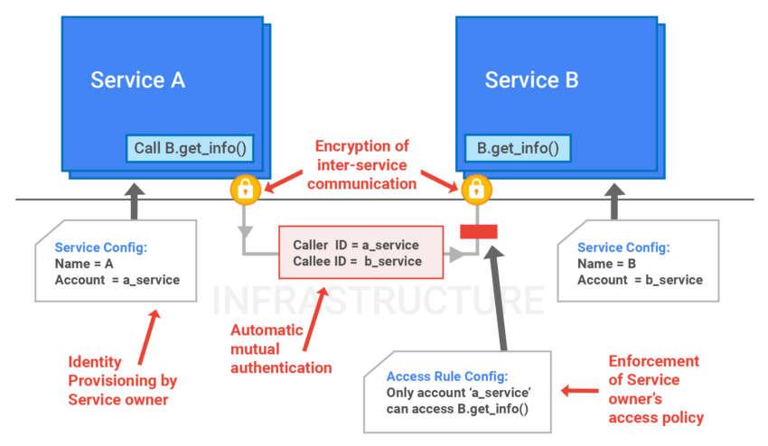 Защита информации в Google — немного технических подробностей - 3