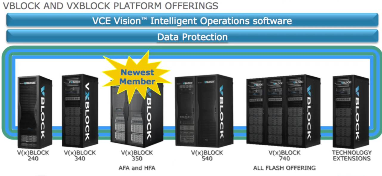 Dell EMC: конвергенция для трансформации - 10