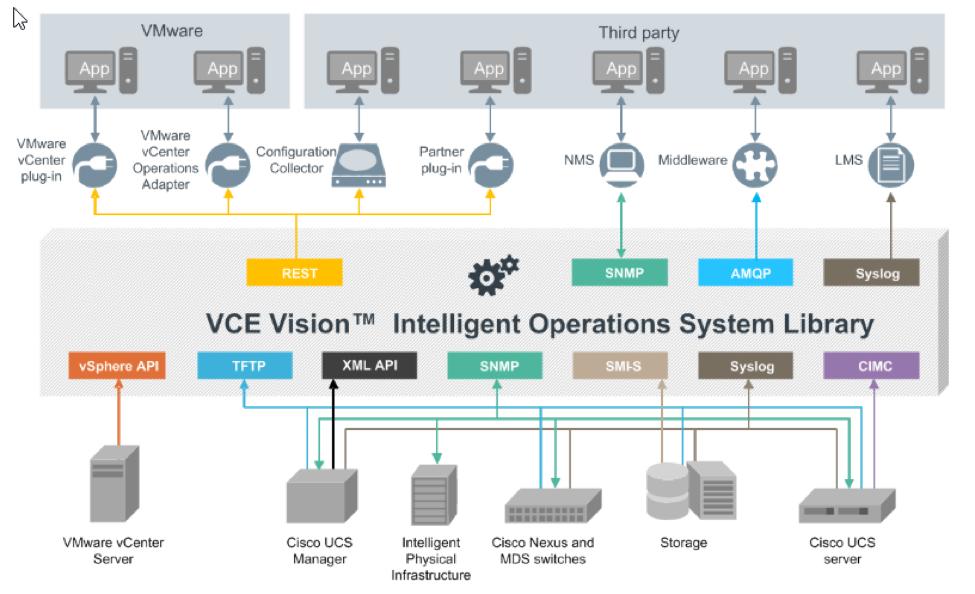Dell EMC: конвергенция для трансформации - 13